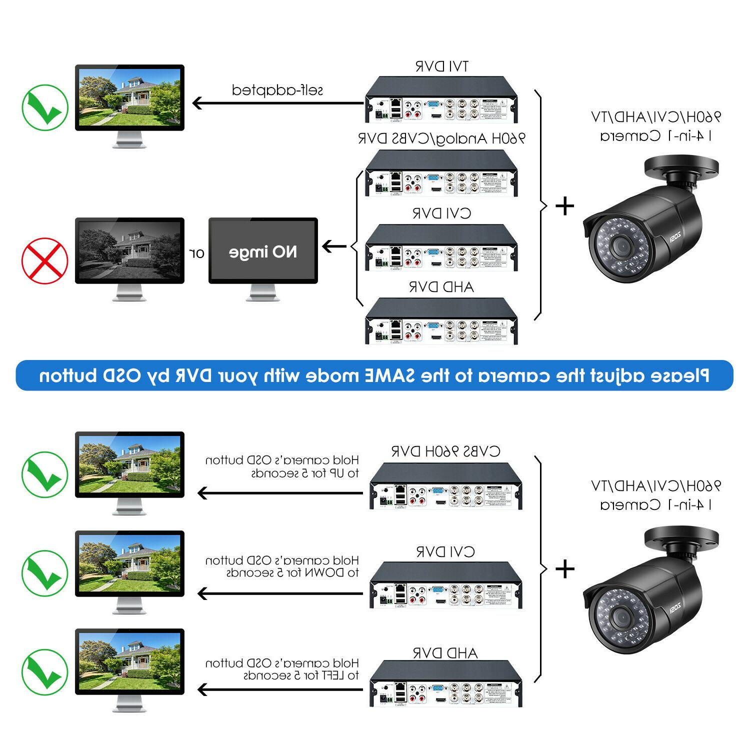 ZOSI Outdoor Home DVR